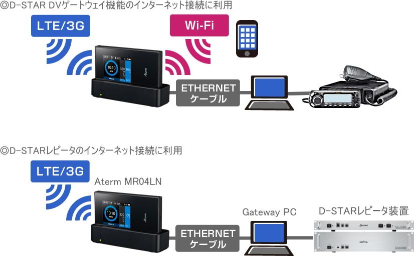 D-STARのインターネット接続にも便利