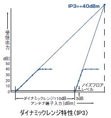 ダイナミックレンジ特性〈IP3〉