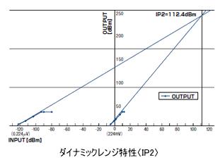 ダイナミックレンジ特性〈IP2〉