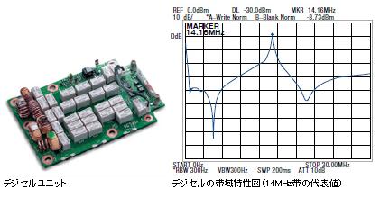 IC-7700デジセルユニットとデジセルの帯域特性図(14MHz帯の代表値)
