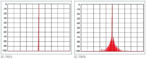 フェーズノイズ特性比較表